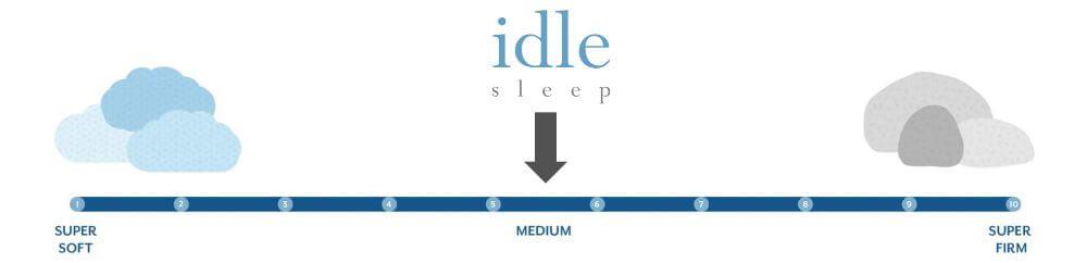 idle sleep firmness graphic