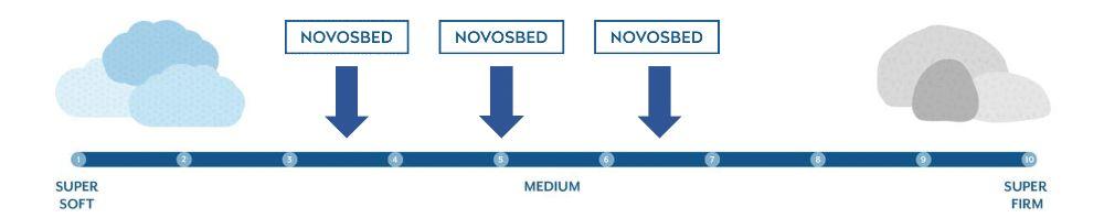 novosbed firmness graphic