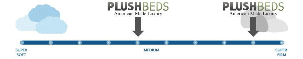 plushbeds firmness graphic