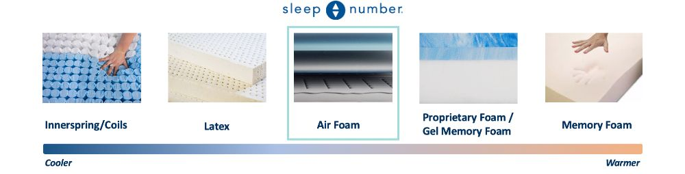 sleep number c2 cooling graphic