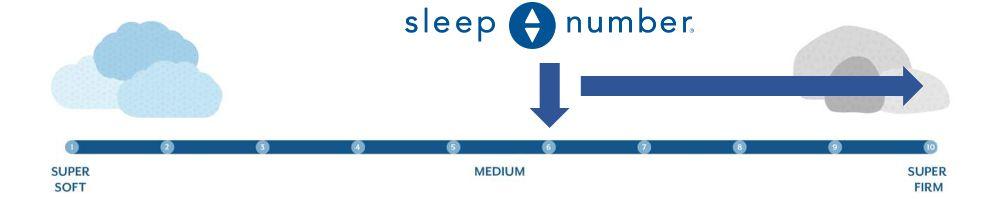 sleep number c2 firmness graphic