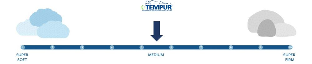 tempur breeze firmness graphic