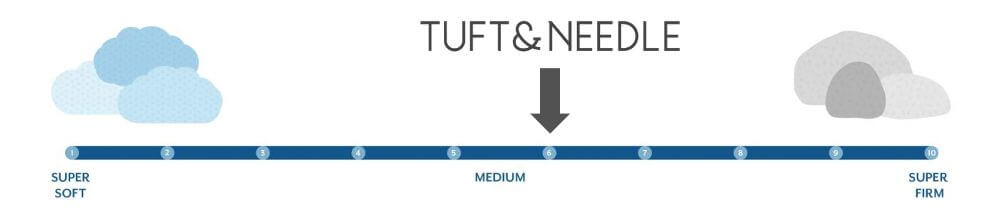 tuft needle firmness graphic