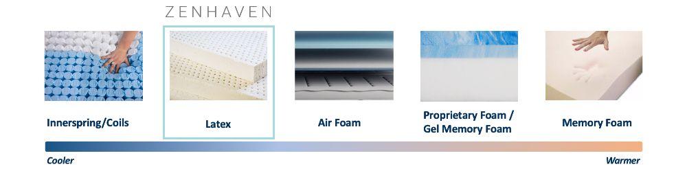 zenhaven cooling graphic
