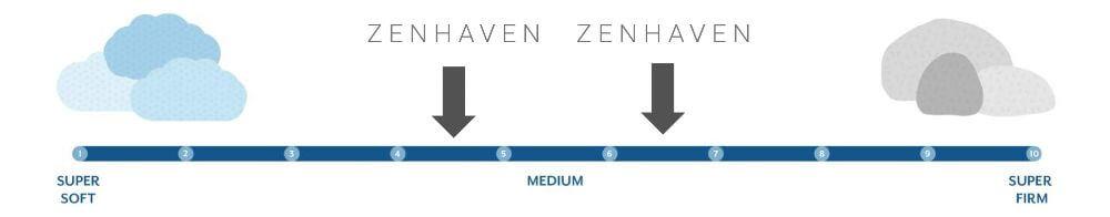 zenhaven firmness graphic