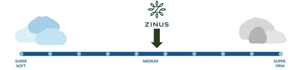 zinus hybrid firmness graphic