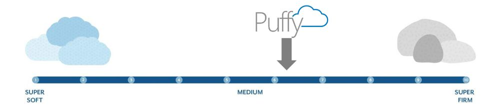 puffy lux firmness graphic