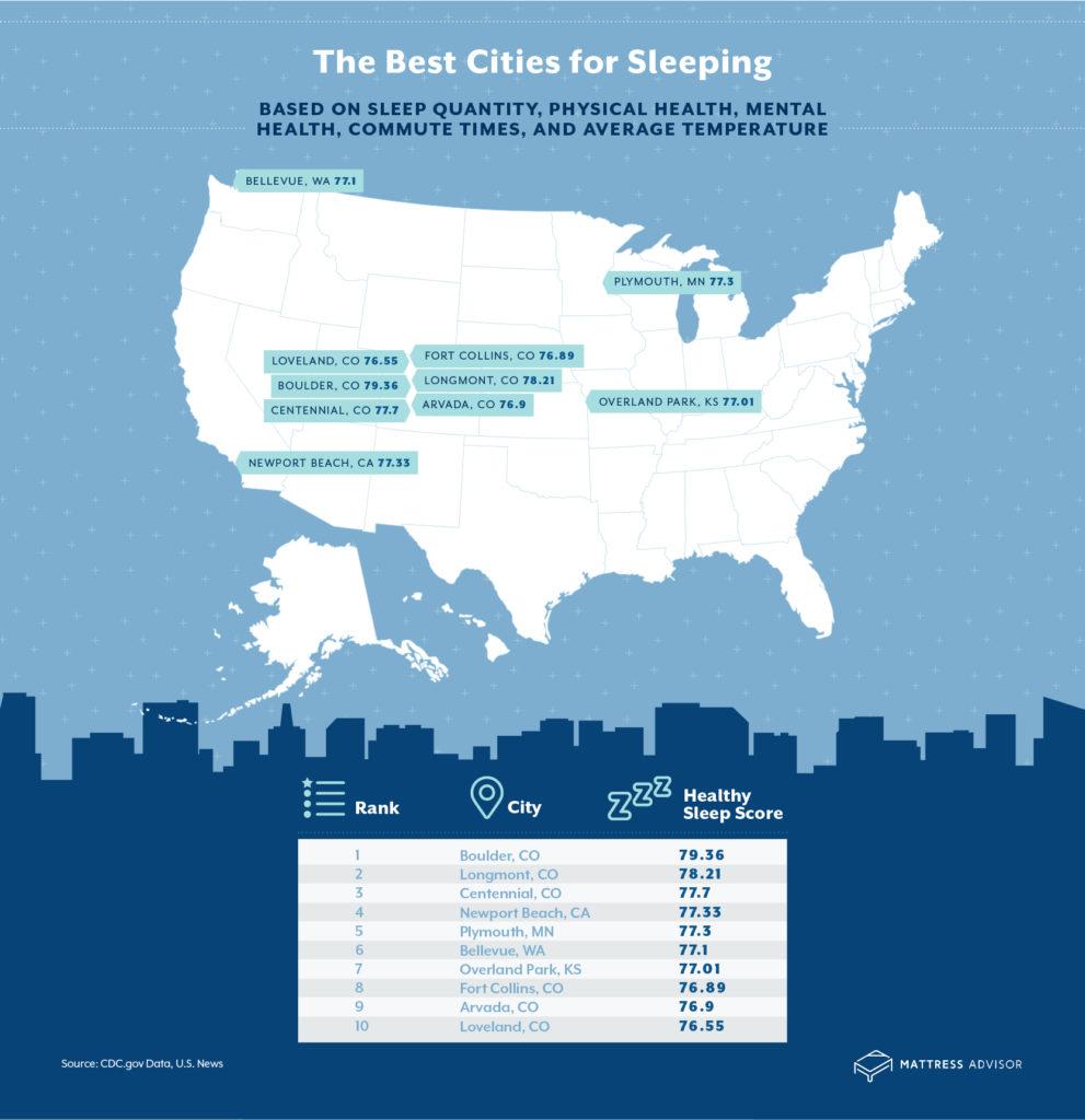 r1a Best WorstCitiesforSleepInfographic Best Cities 17