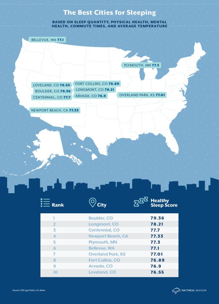 r2a Best WorstCitiesforSleepInfographic Best Cities 14