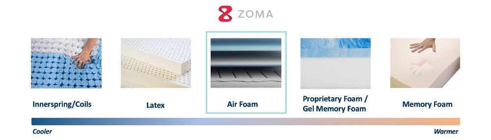 zoma cooling graphic