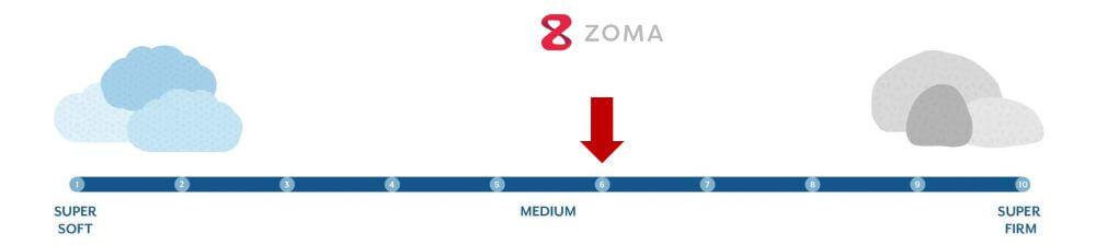 zoma firmness graphic