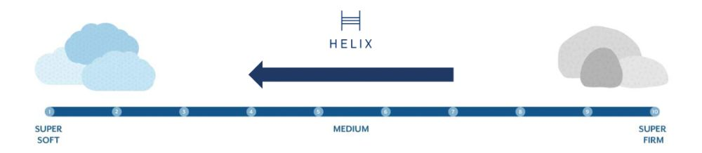 helix midnight firmness graphic