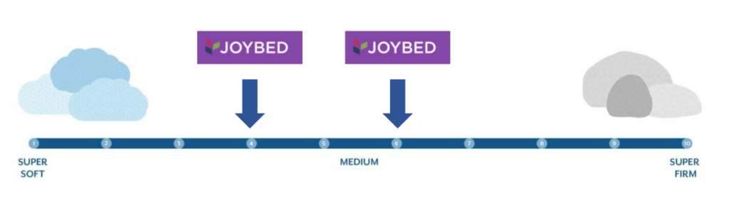 joybed firmness scale graphic