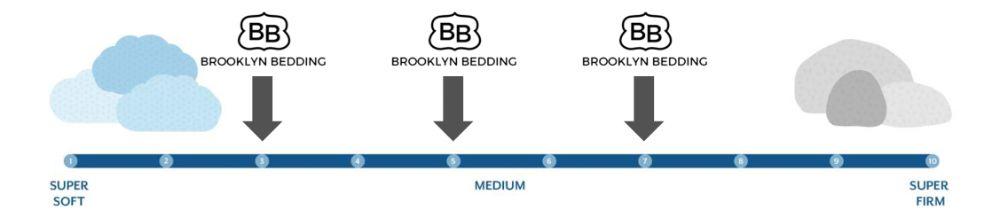 brooklyn aurora firmness graphic
