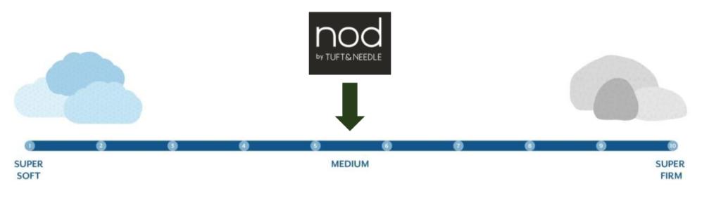 nod by tuft needle firmness