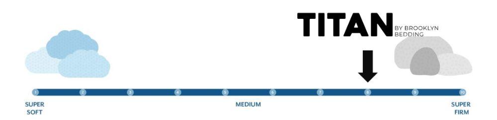 titan firmness graphic