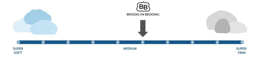 bb sedona firmness graphic