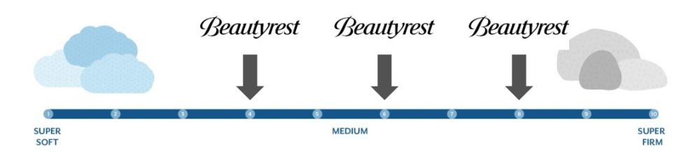 beautyrest harmony carbon firmness