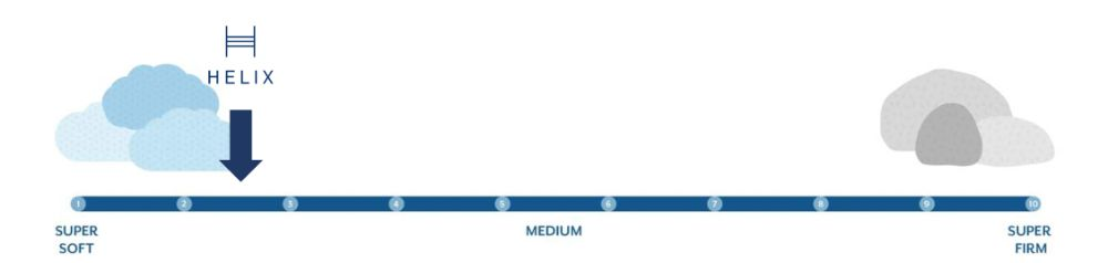 helix moonlight firmness graphic