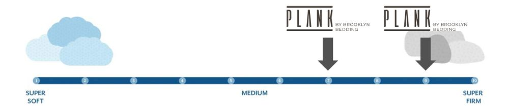 plank firmness graphic