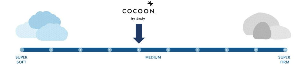 cocoon hybrid firmness graphic