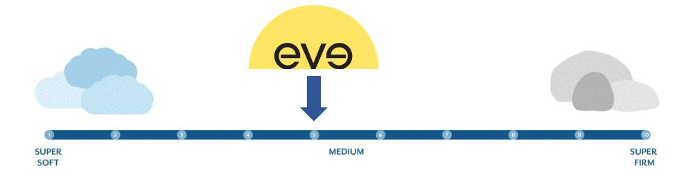 eve firmness graphic