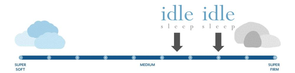 idle latex firmness graphic