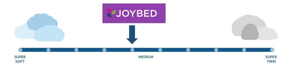 joybed lxc firmness graphic