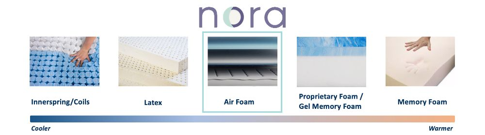 nora cooling graphic