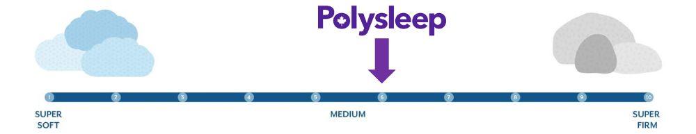 polysleep firmness graphic