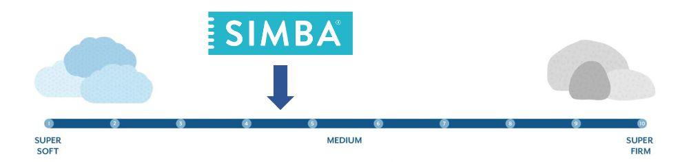 simba firmness graphic