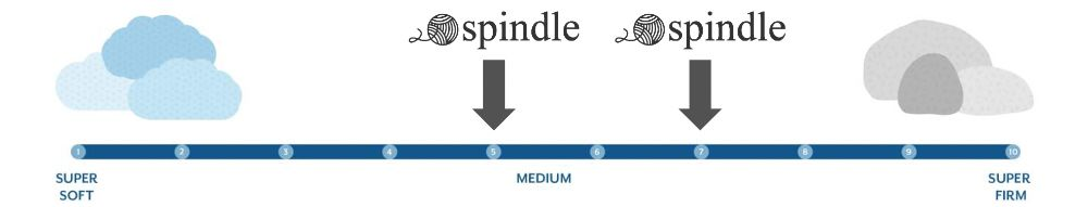 spindle firmness graphic