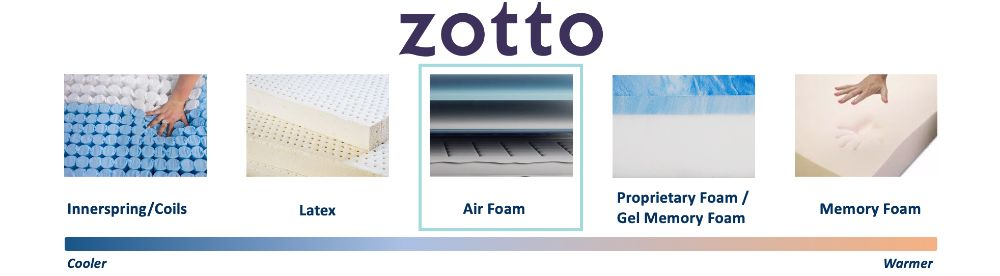 zotto cooling graphic