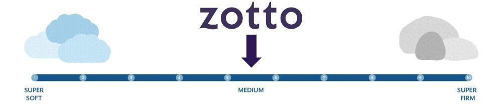 zotto firmness graphic
