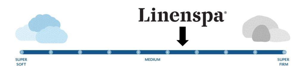 linenspa hybrid firmness graphic