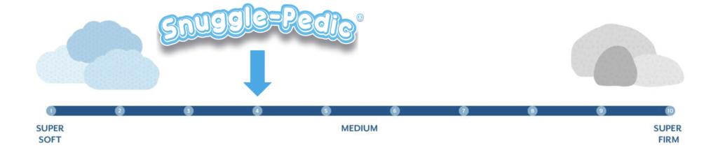 snuggle pedic firmness graphic
