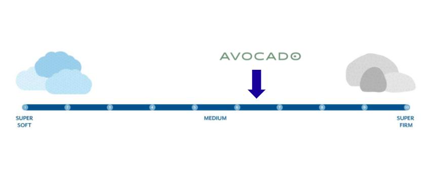 avocado-firmness-scale